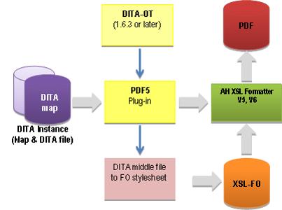 PDF5-Diagram