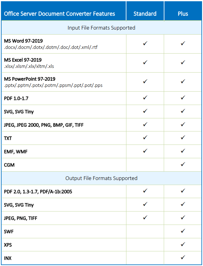 OSDC Versions