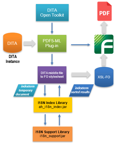 dita_workflow