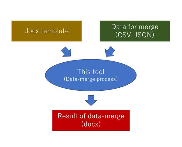 merge-process